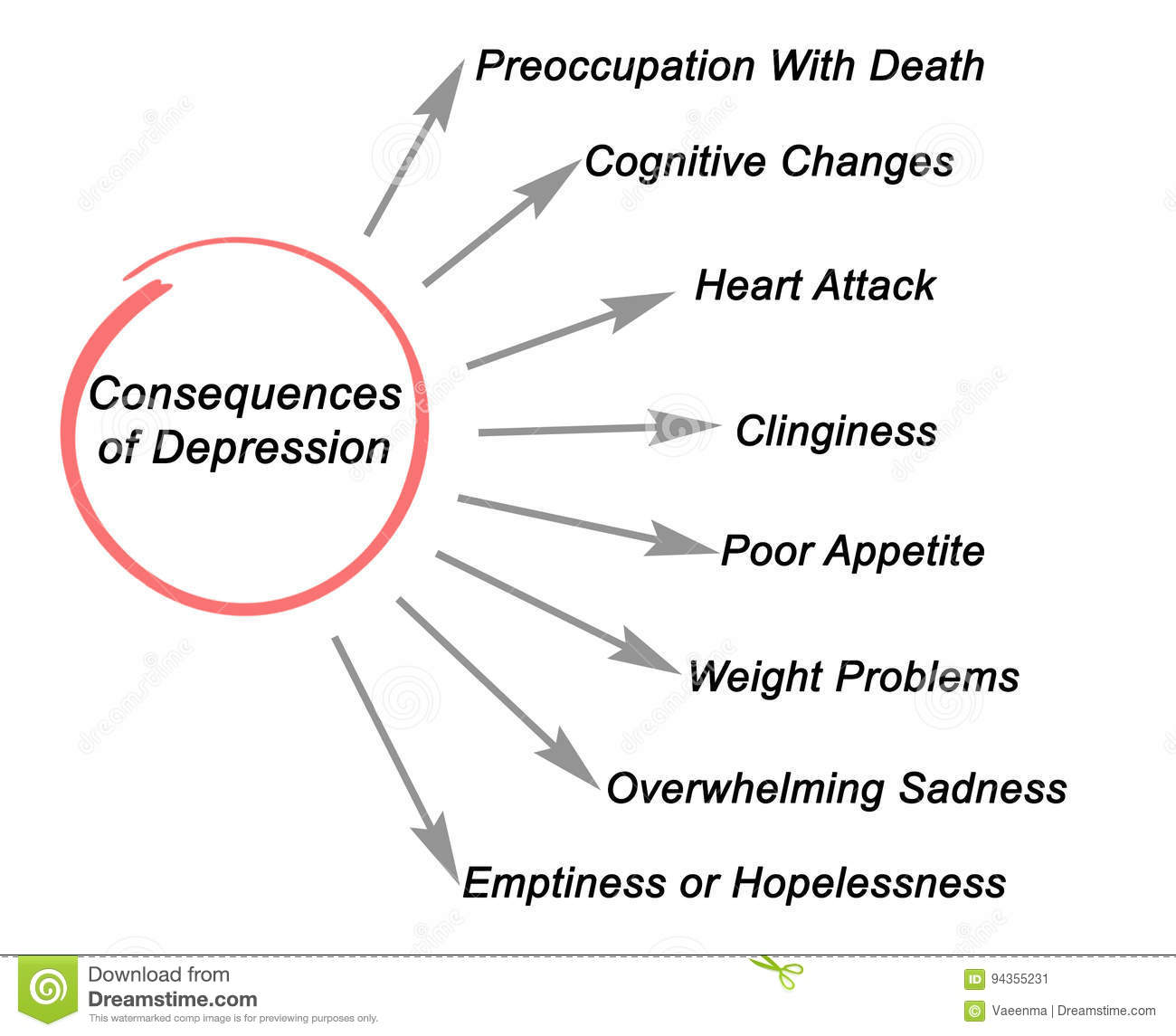 consequences of depression stock illustration illustration of Depression Diagram Blowout