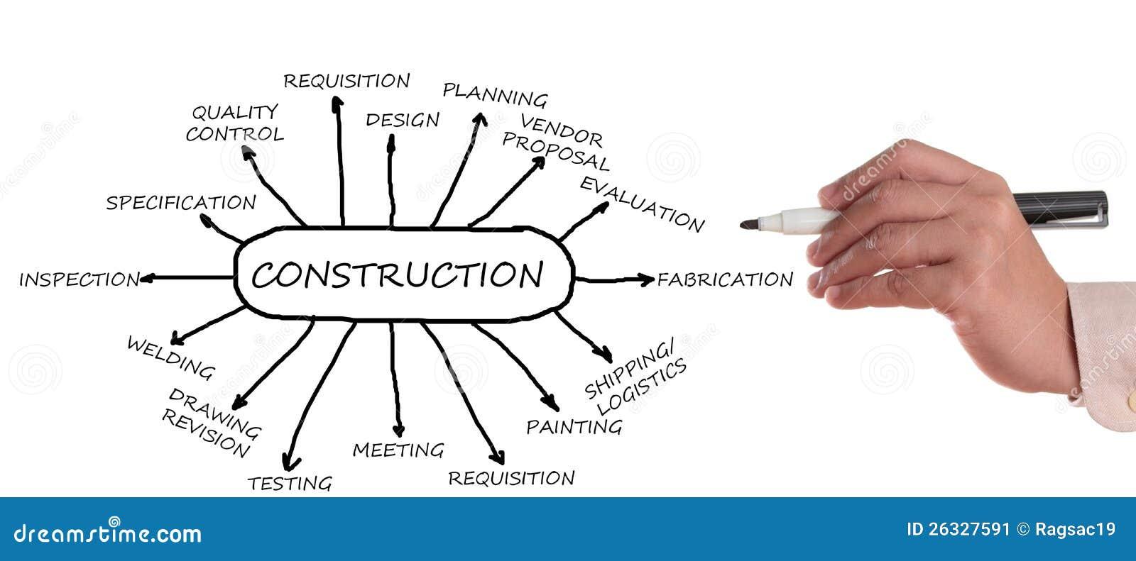 Construction Flowchart Stock Image Image 26327591