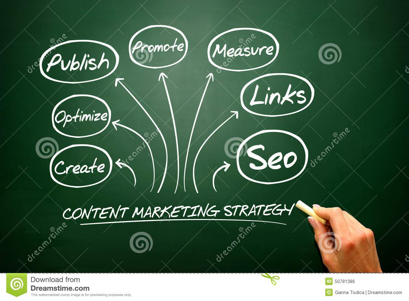 Content Marketing strategy concept, flow chart, business strategy ..