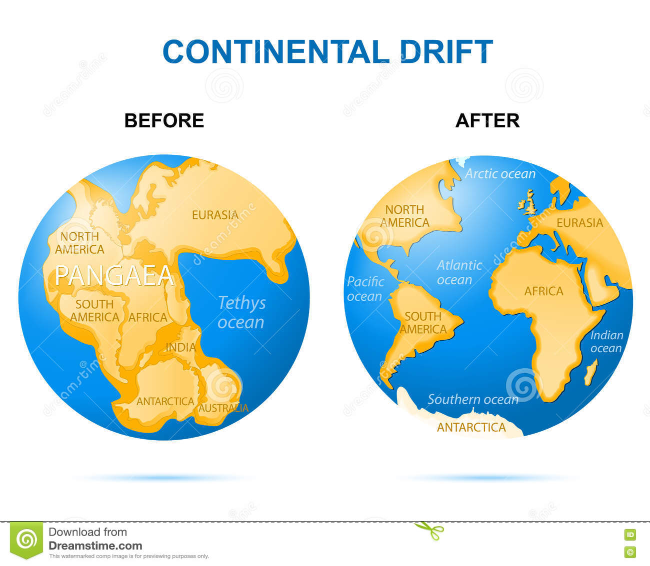 carbon dating continental drift Continental drift - duration: 11:57 mike sammartano 853,250 views 11:57  half-life and carbon dating | nuclear chemistry | chemistry.
