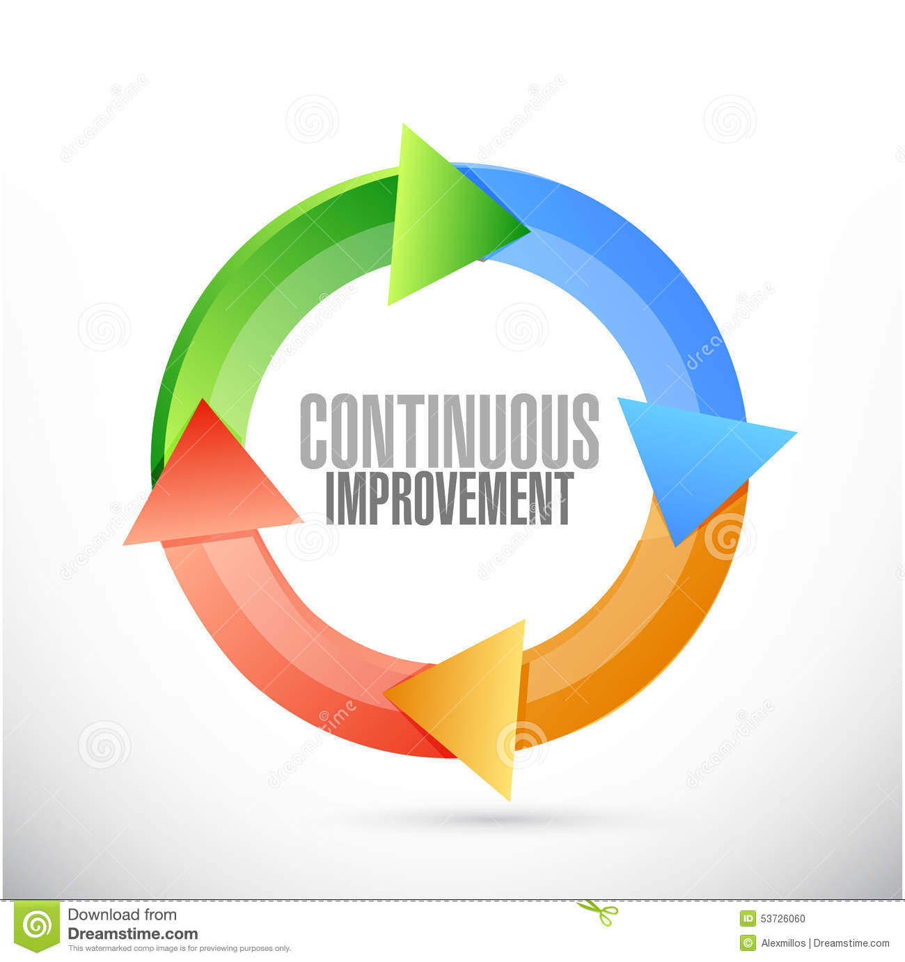 the role of continuous improvement The role of continual improvement is one of the most important principles in any quality management strategy, and enables a core goal for all improvement practices within the organisation the iso (international organization for standardization) has the following to say about continuous improvement:.