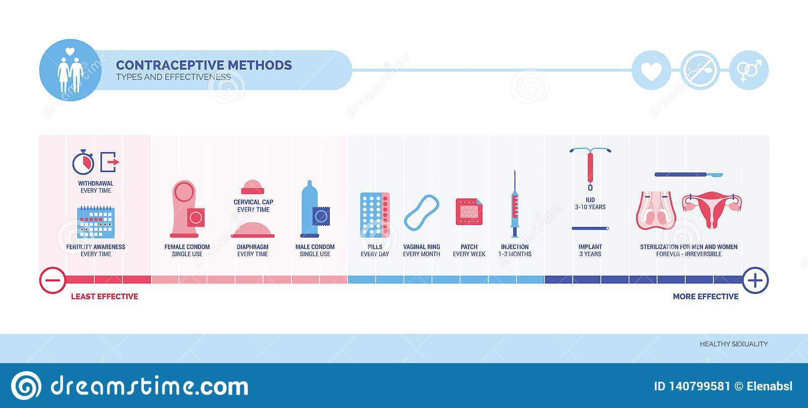 Contraceptive Methods, Types And Efficacy Stock Vector ...