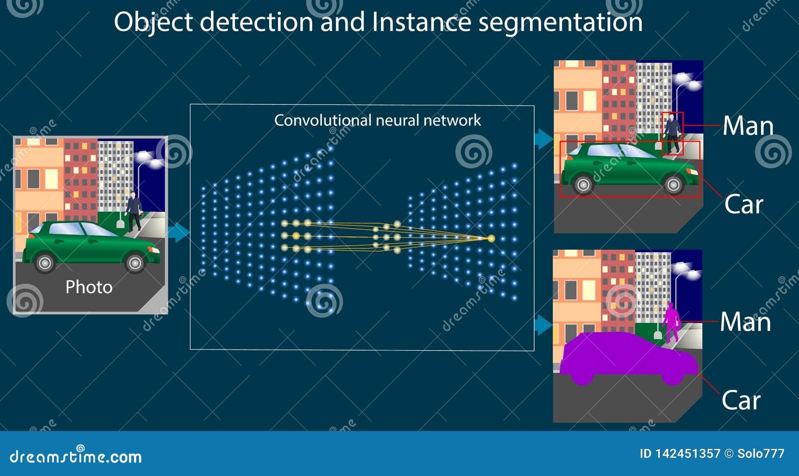 Convolutional Neural Network Work Scheme - Object Detection