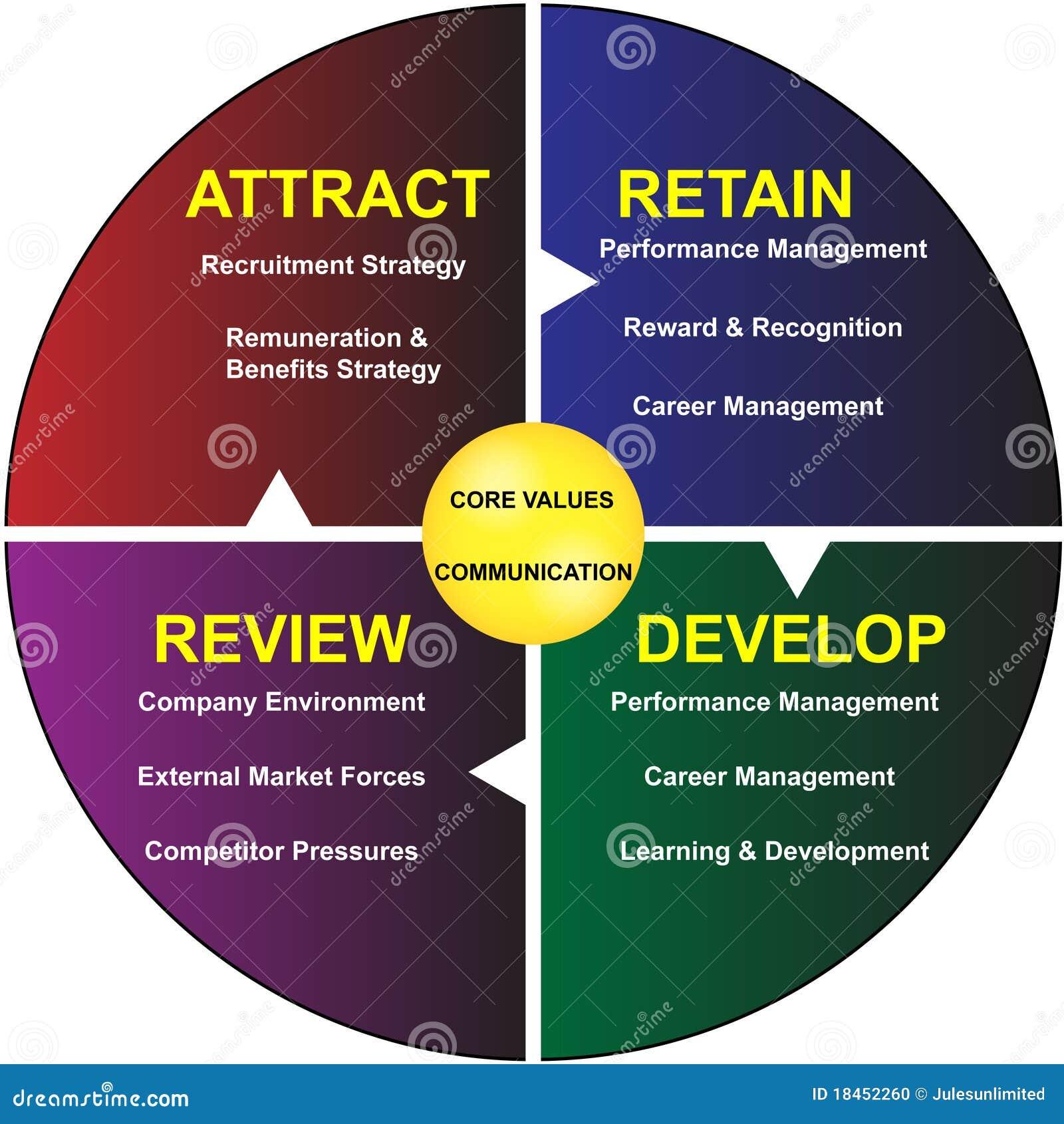 Strategic & Business Plans