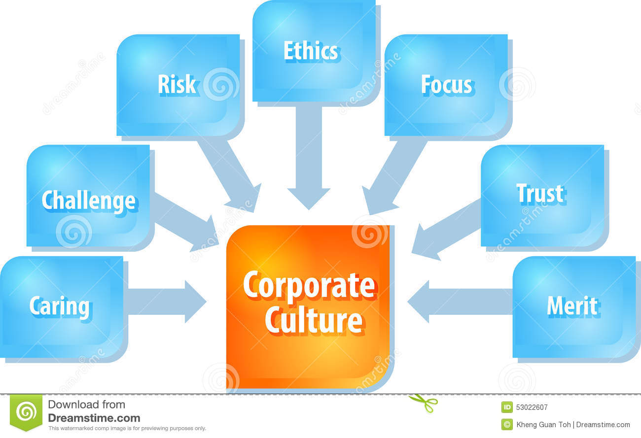 the corporate culture Corporate culture is a hidden mechanism of coordination directi ng each individual towards the common goal the goal and the ways of achieving the.
