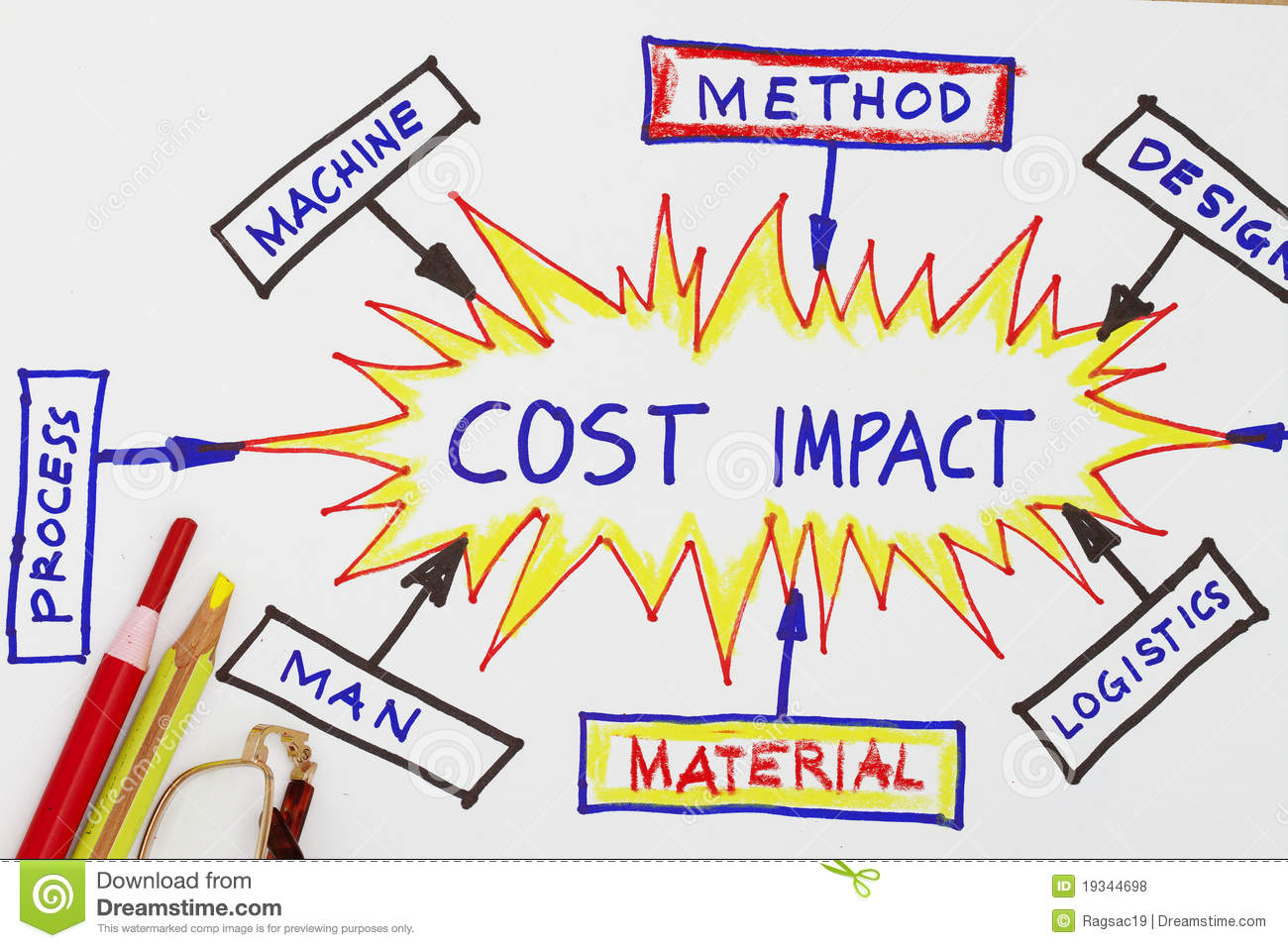 Cost Impact Cost Reduction Abstract Royalty Free Stock Photos - Image ...: www.dreamstime.com/royalty-free-stock-photos-cost-impact-cost...