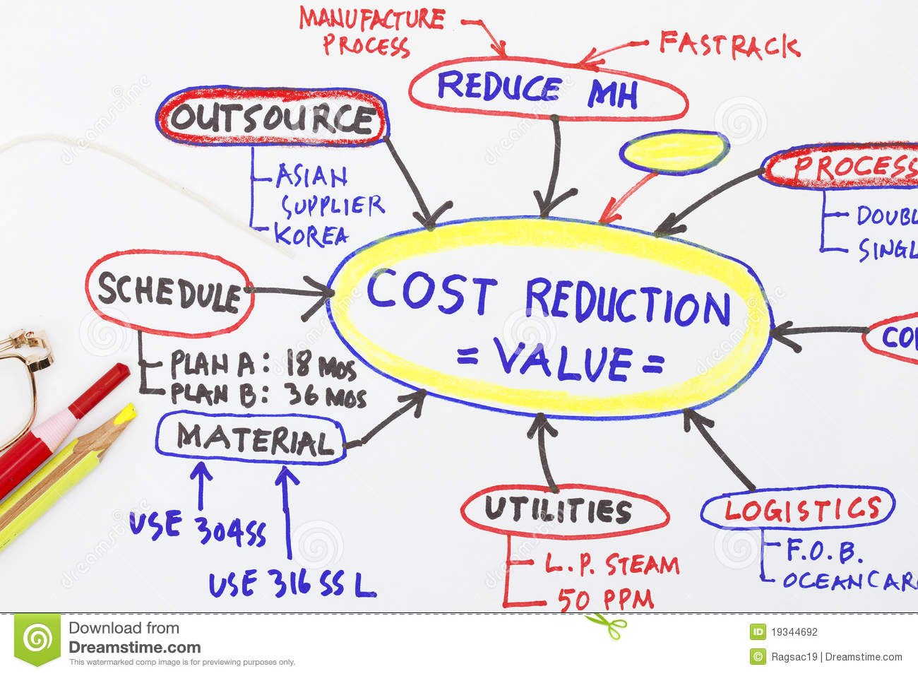 Cost Reduction Value Engineering Abstract Stock Photography - Image ...