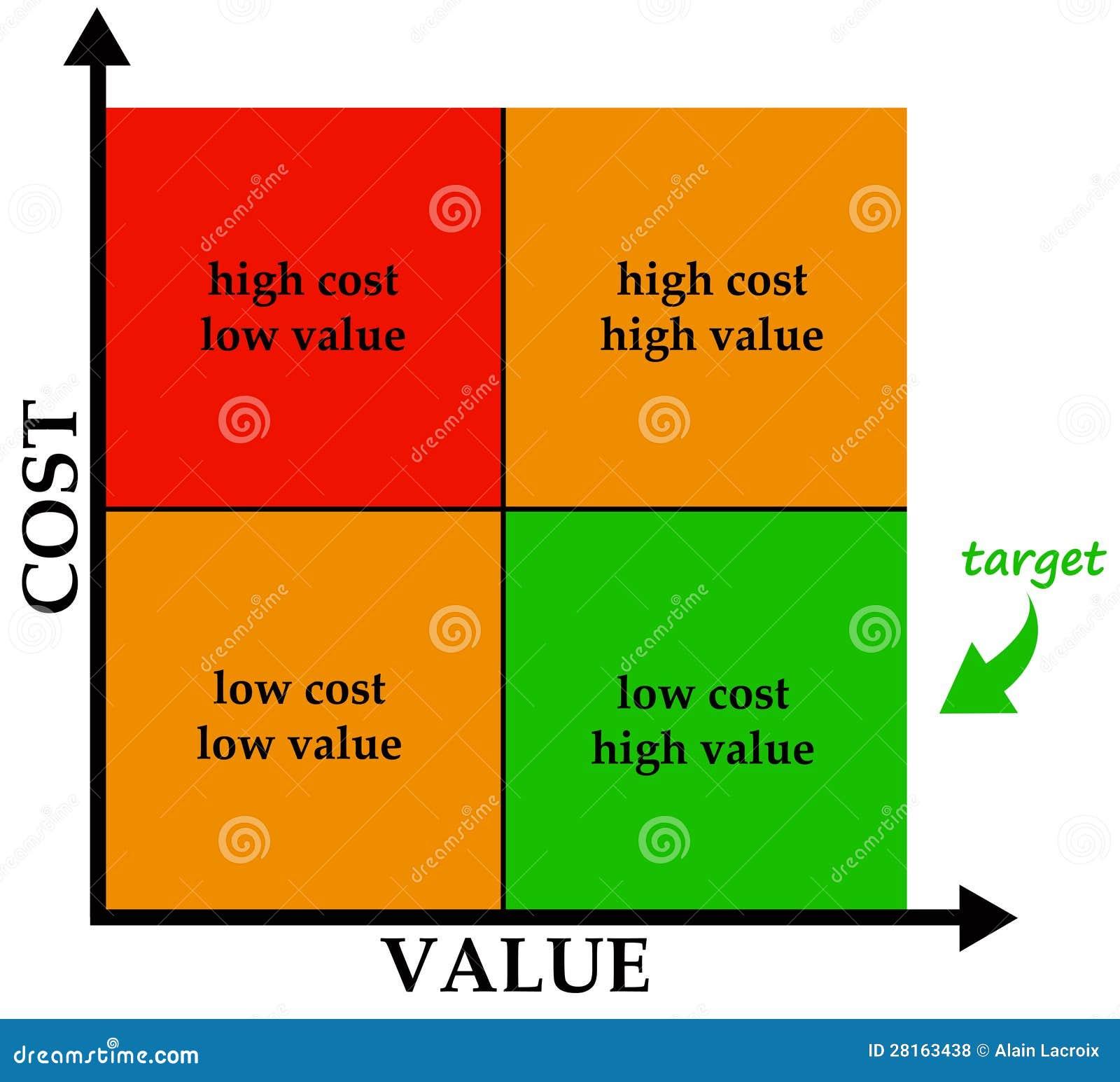 Cost значение распродажа украшений