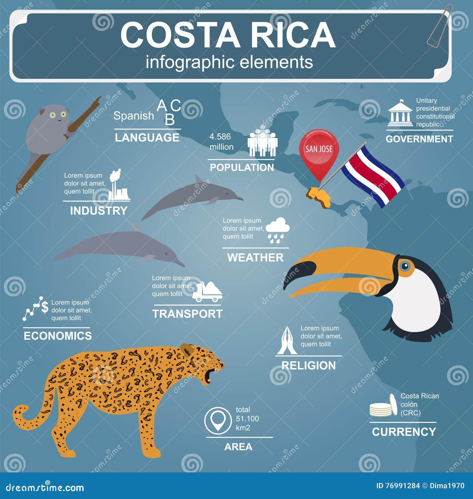 Costa Rica infographics