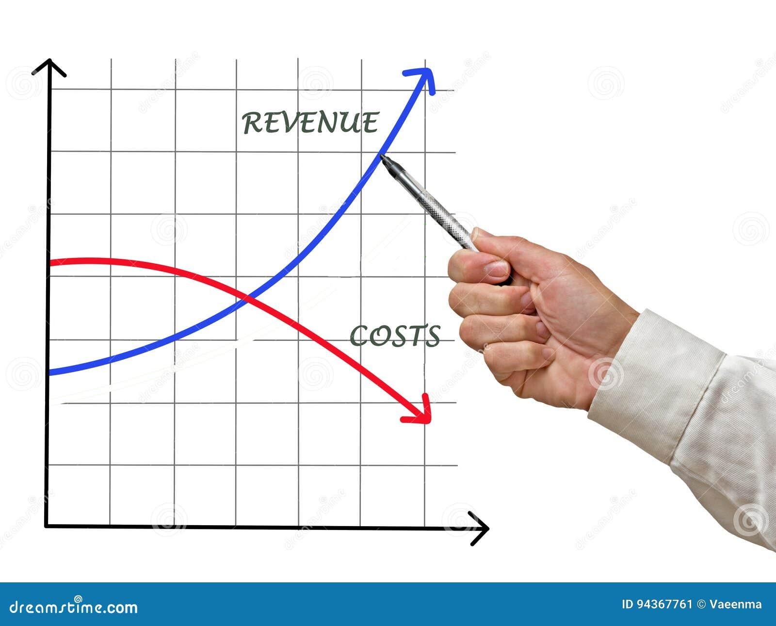 Costi e reddito