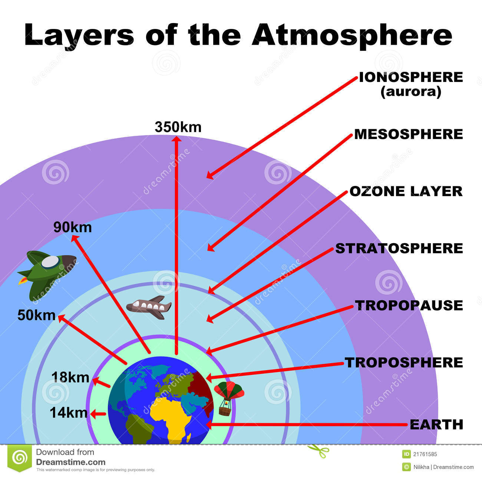 Couches de l 39 atmosph re illustration stock illustration du atmosph re 21761585 - Les couches de l atmosphere ...