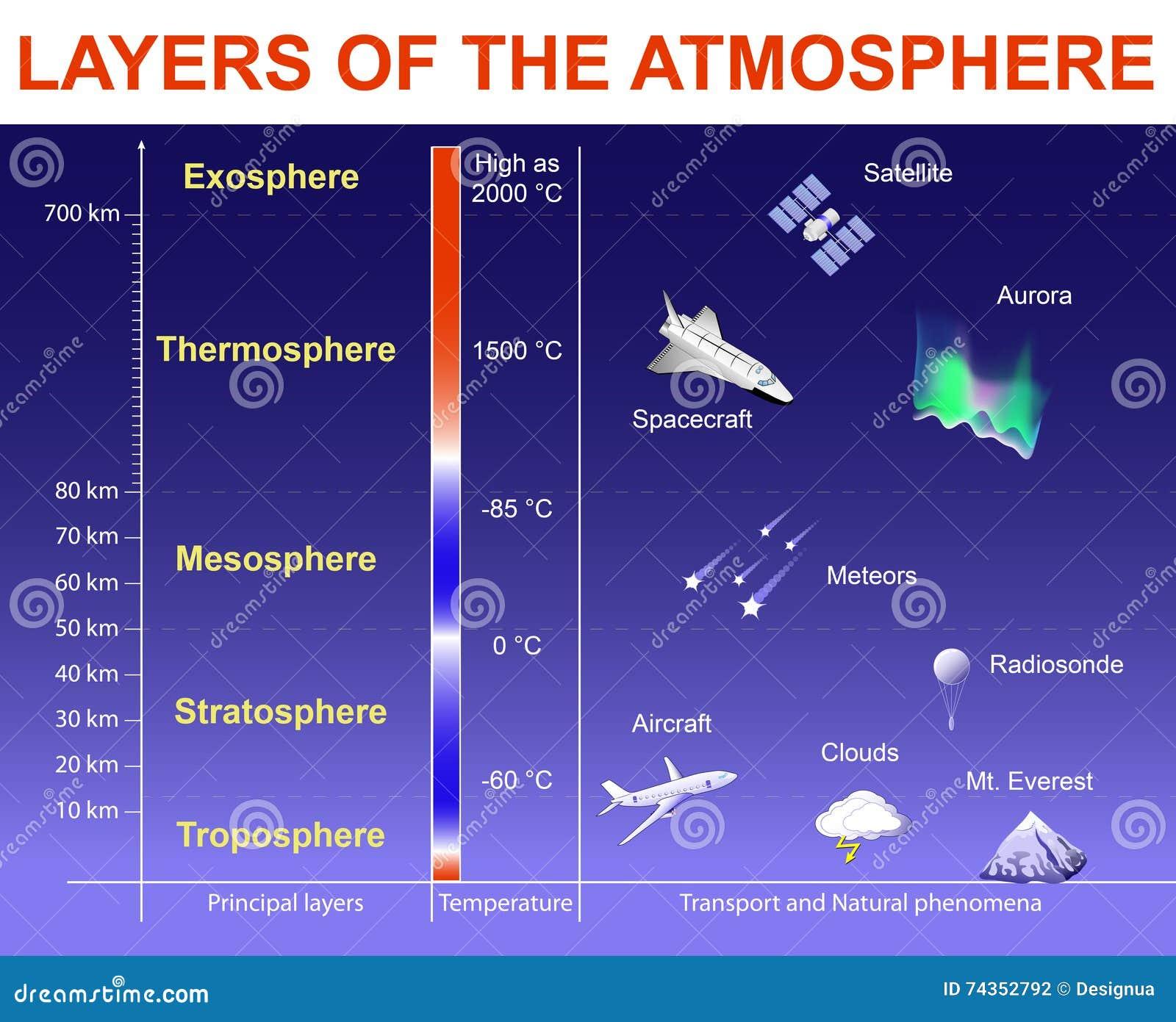 Couches de l 39 atmosph re illustration de vecteur image 74352792 - Les couches de l atmosphere ...