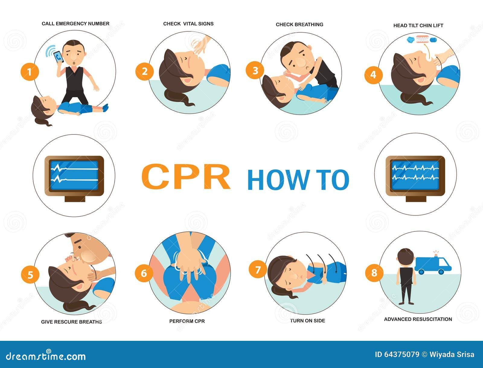 CPR COMMENT À