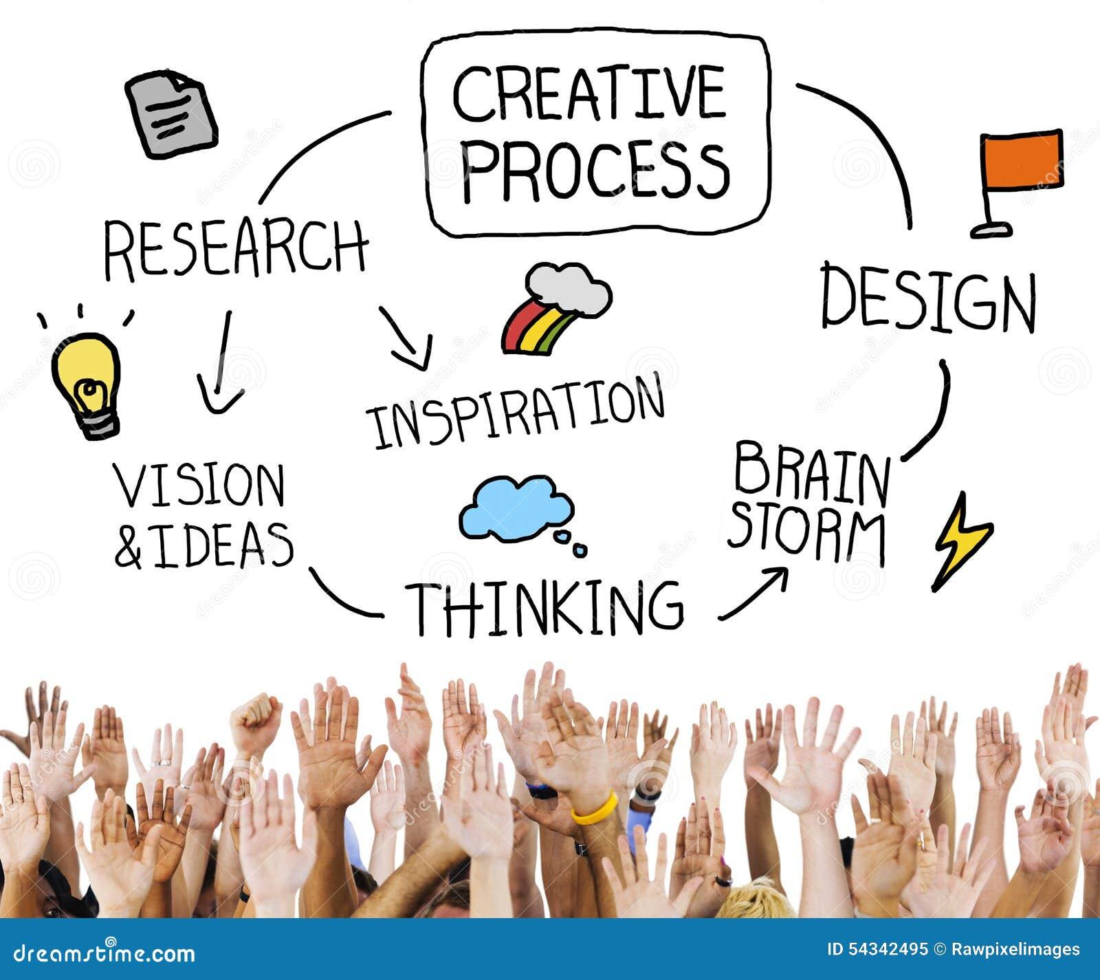Inspiration Ideas: Creative Process Creativity Ideas Inspiration Concept