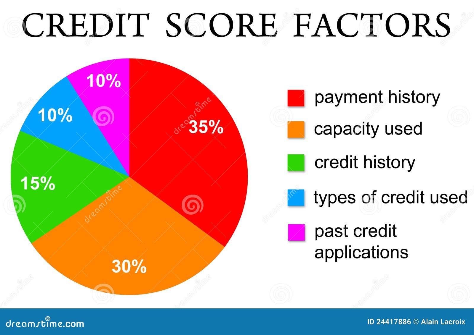 credit score 24417886