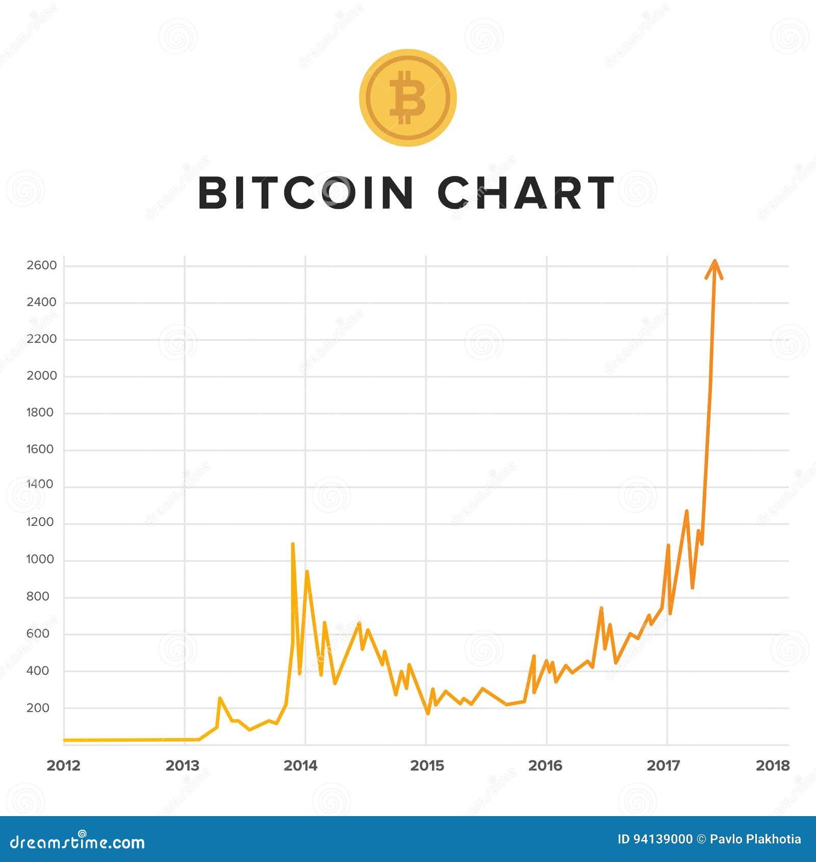grafico di utilizzo bitcoin