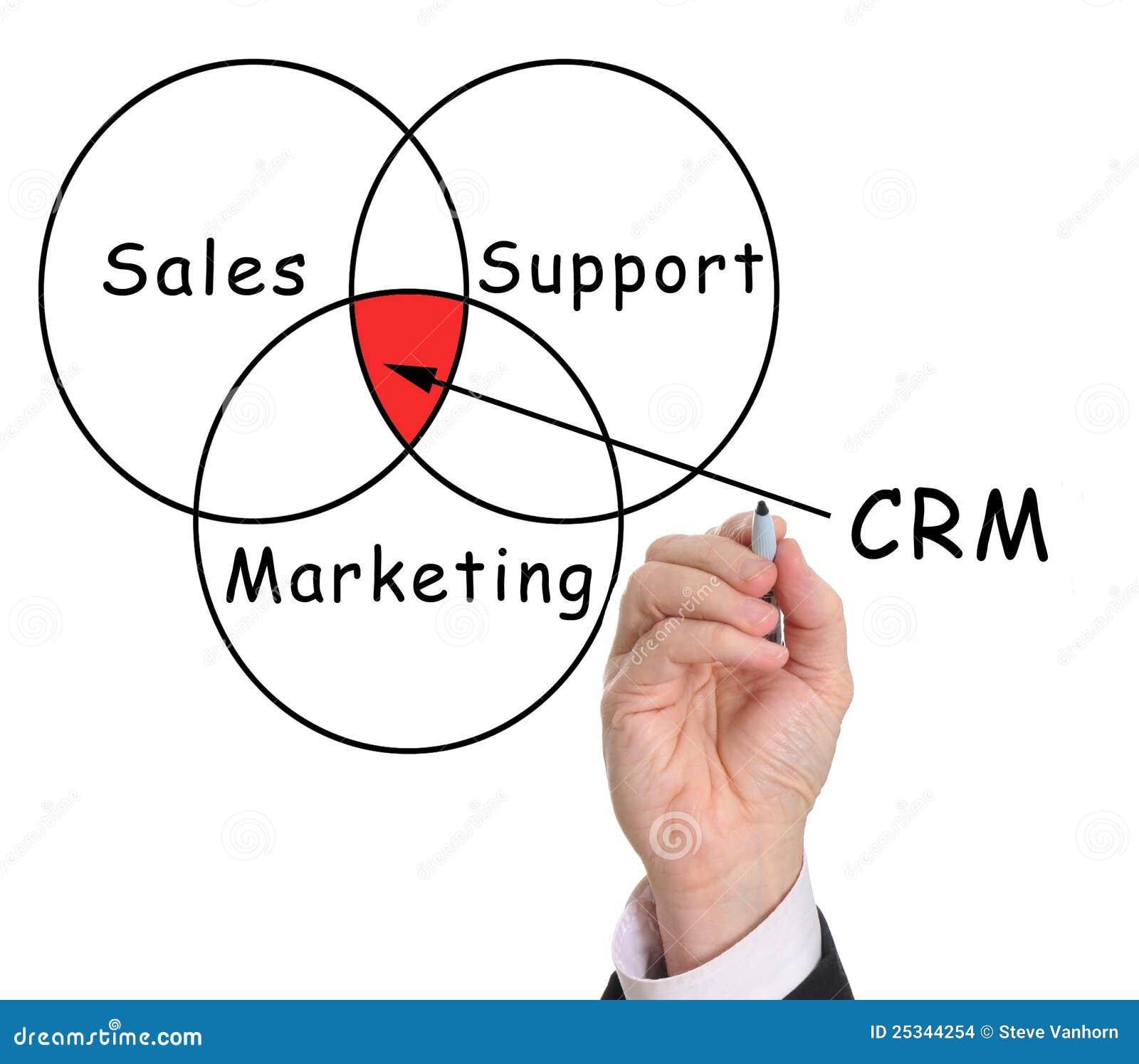 Crm διοικητική σχέση πελατών