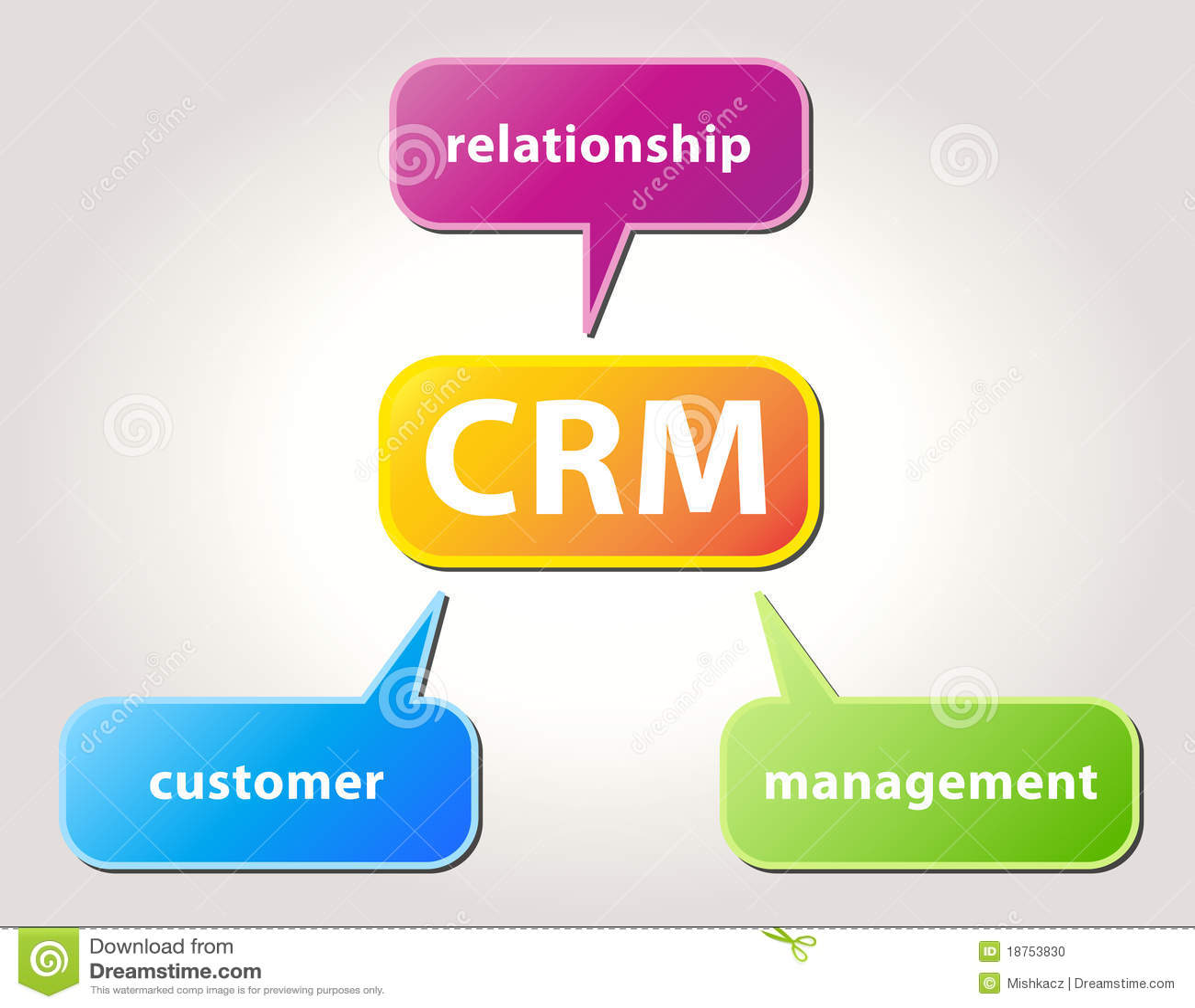 Customer relationship management plan