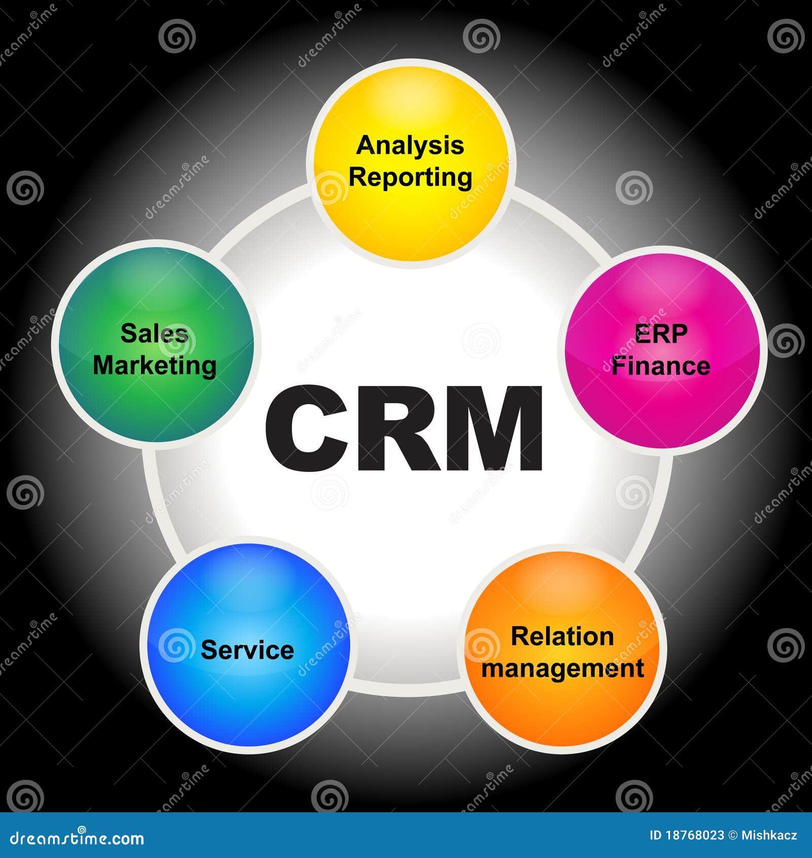 Crm Stock Photos Image 18768023