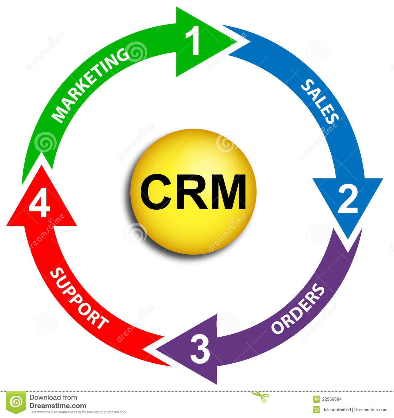This image contains the key elements of customer relationship ...