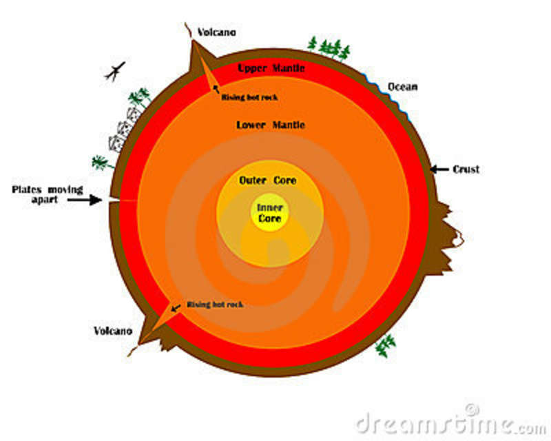 Cross Section Of The Earth Stock Illustration
