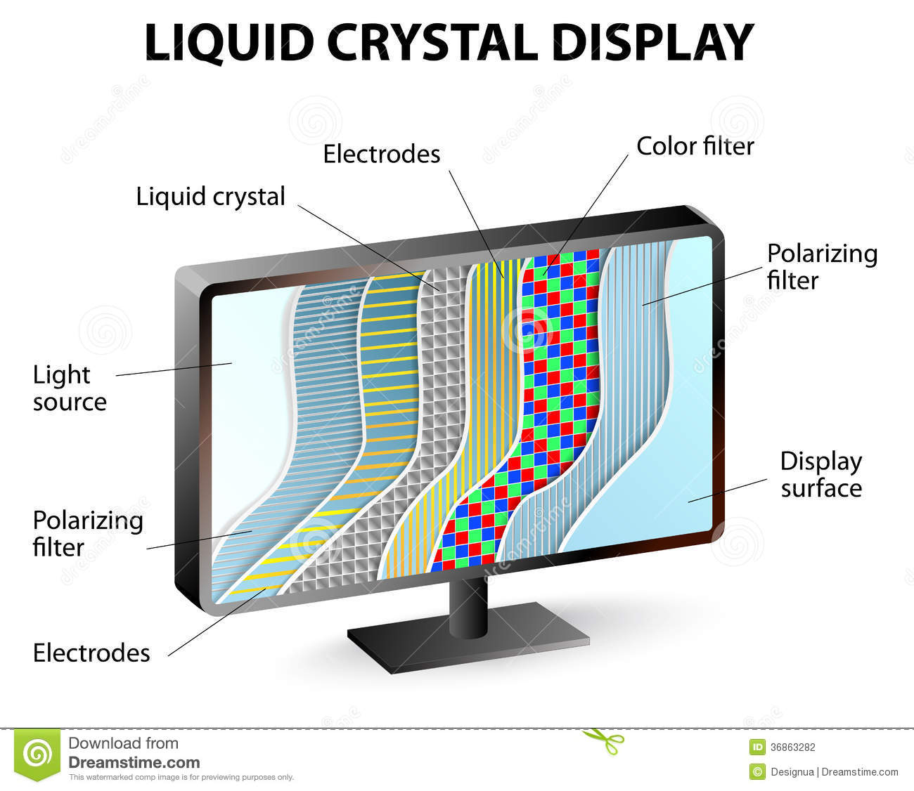 Cross-section Of An Lcd Display Stock Photography
