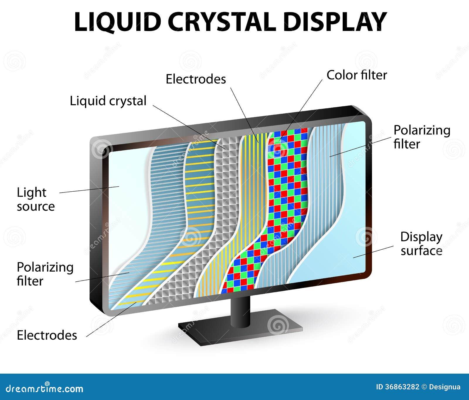 Lcd Screen Diagram - DIY Wiring Diagrams •