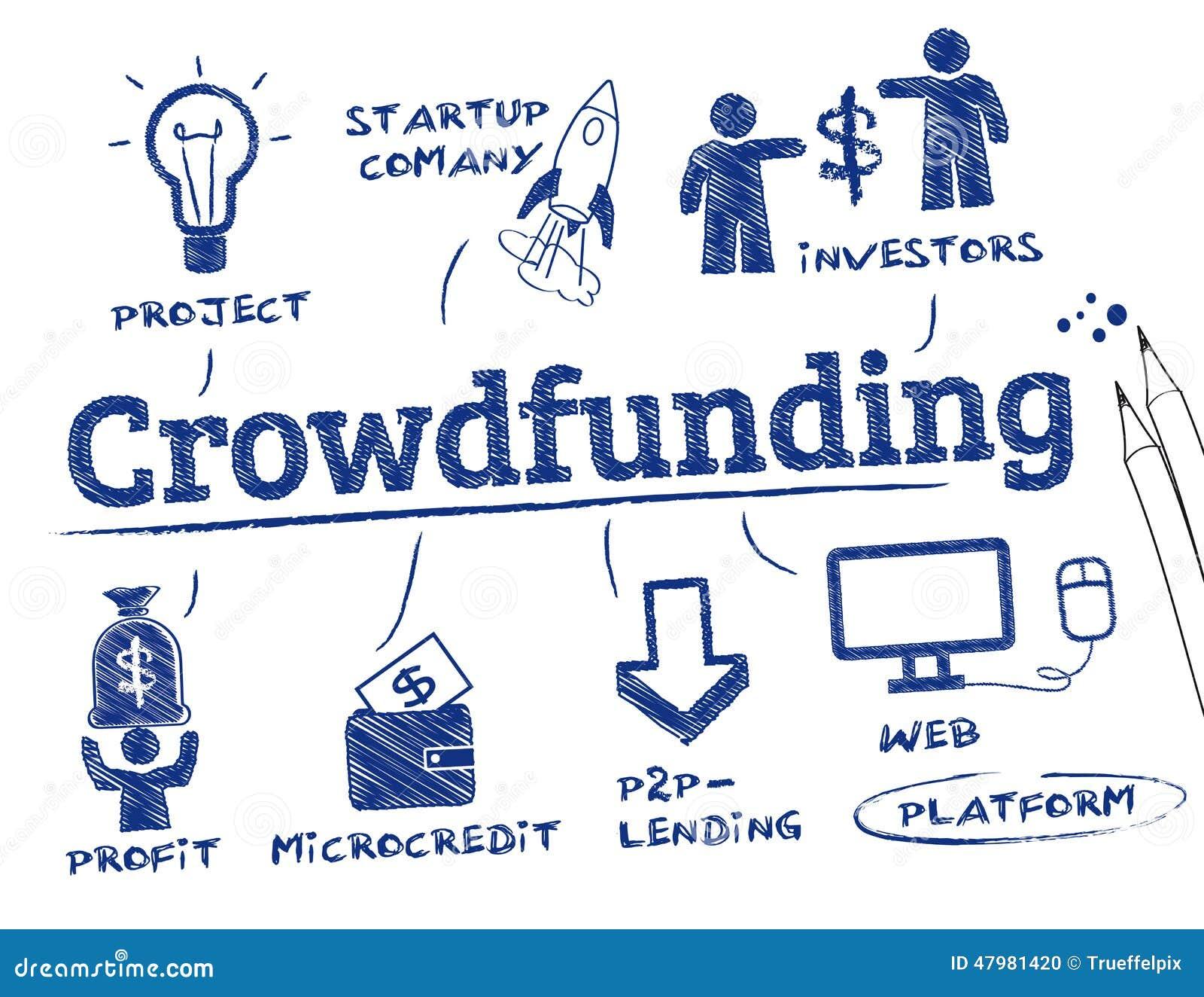 Crowdfunding begrepp
