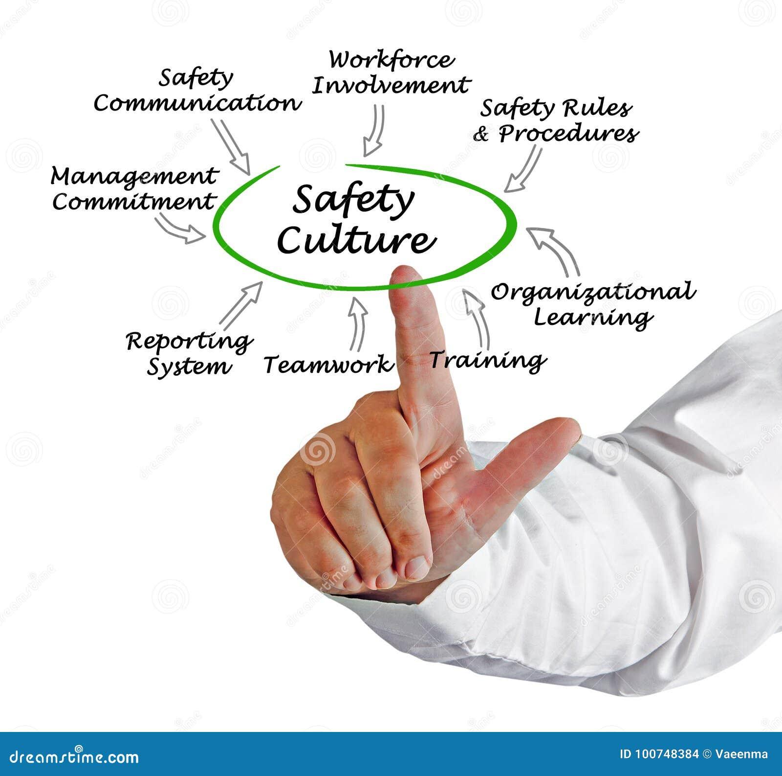 Cultura da segurança