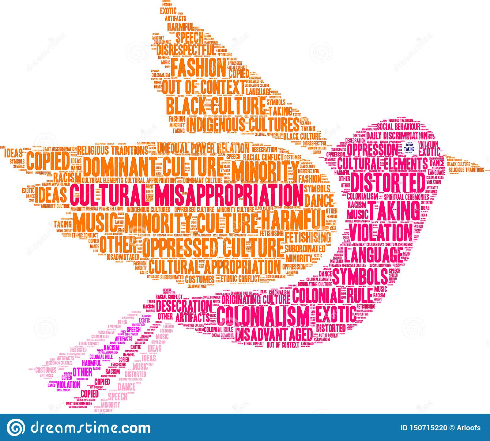 Cultural Misappropriation Word Cloud