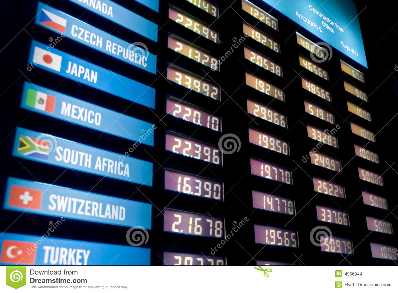 Forex board uae