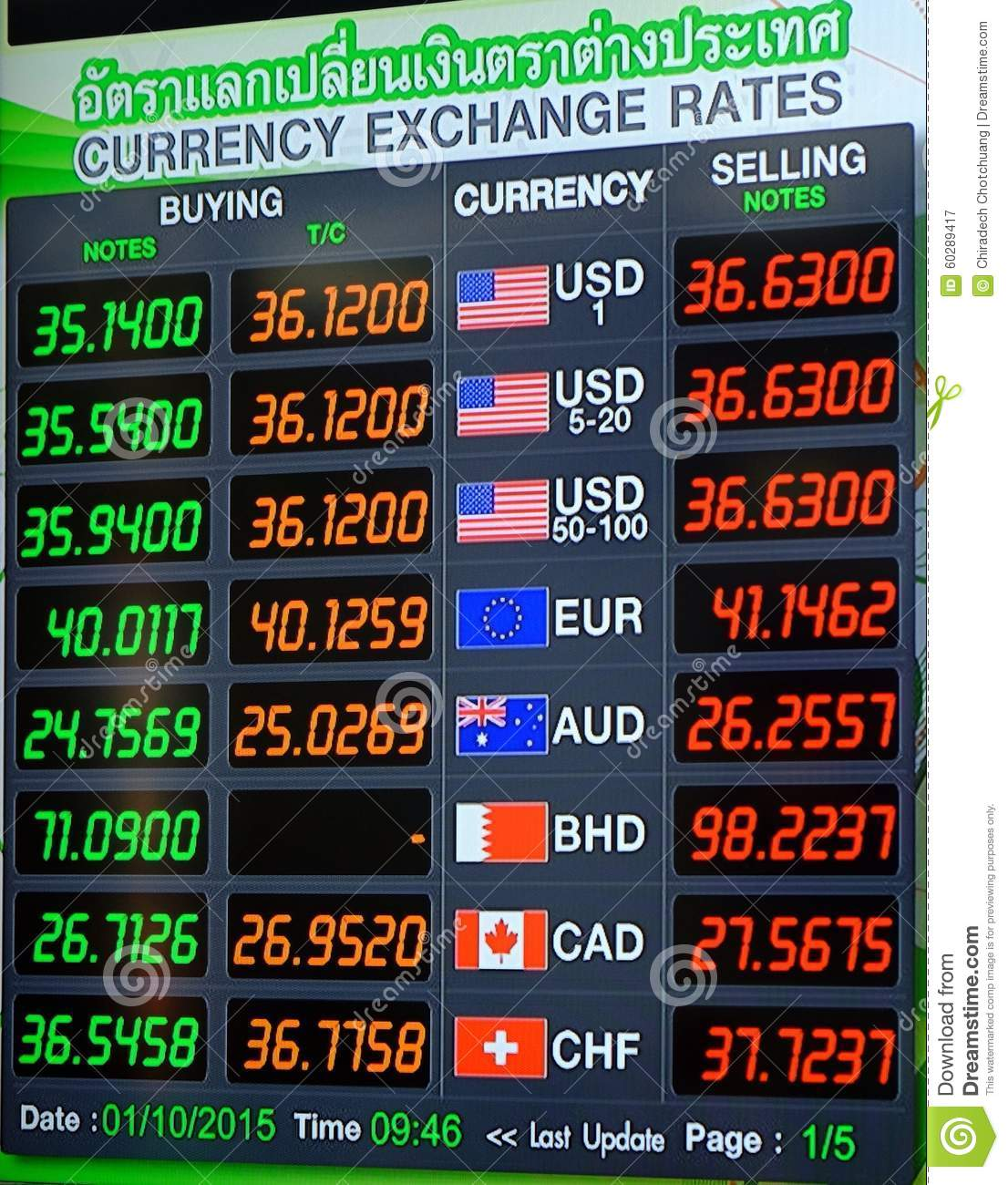 Currency trade rates