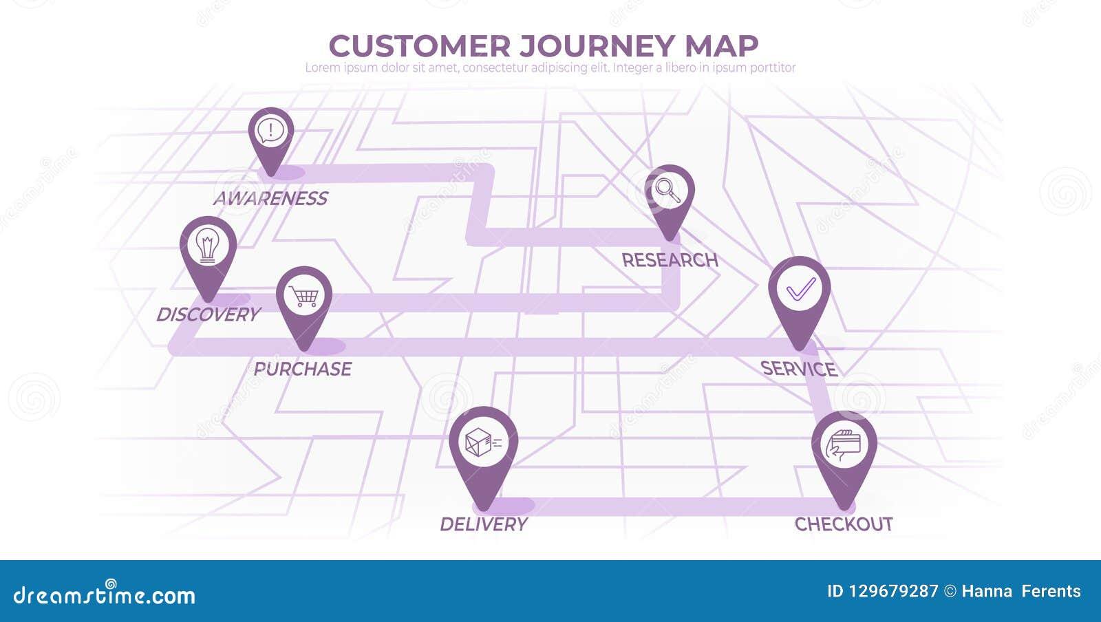 buying organization chart, buying process stages, buying process model, buying process service, strategy map, buying process chart, customer experience map, customer buying map, customer segmentation map, on buying process map