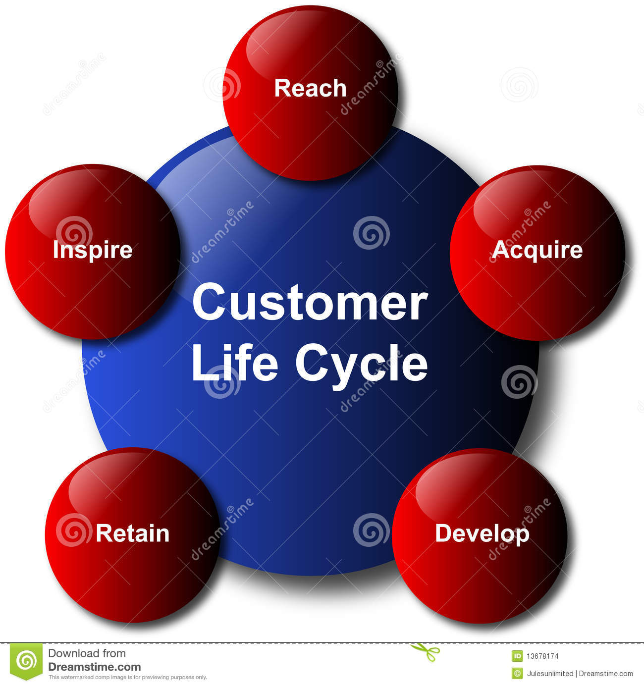 customer life cycle busines diagram stock images   image    customer life cycle busines diagram
