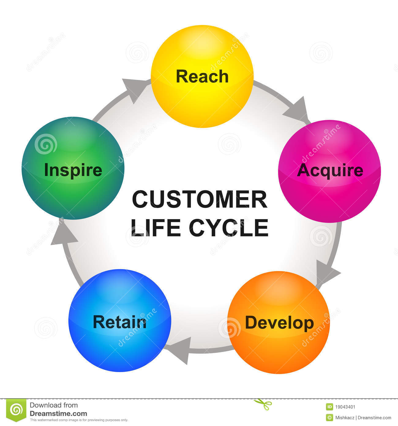 customer life cycle scheme stock image   image    customer life cycle scheme