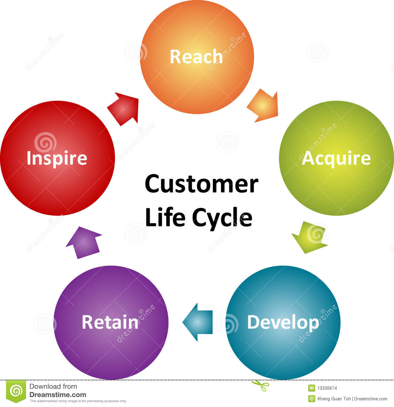 customer lifecycle business diagram stock images   image    customer lifecycle business diagram