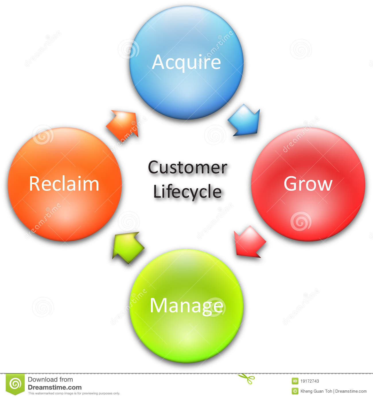 customer lifecycle business diagram stock photos   image    customer lifecycle business diagram
