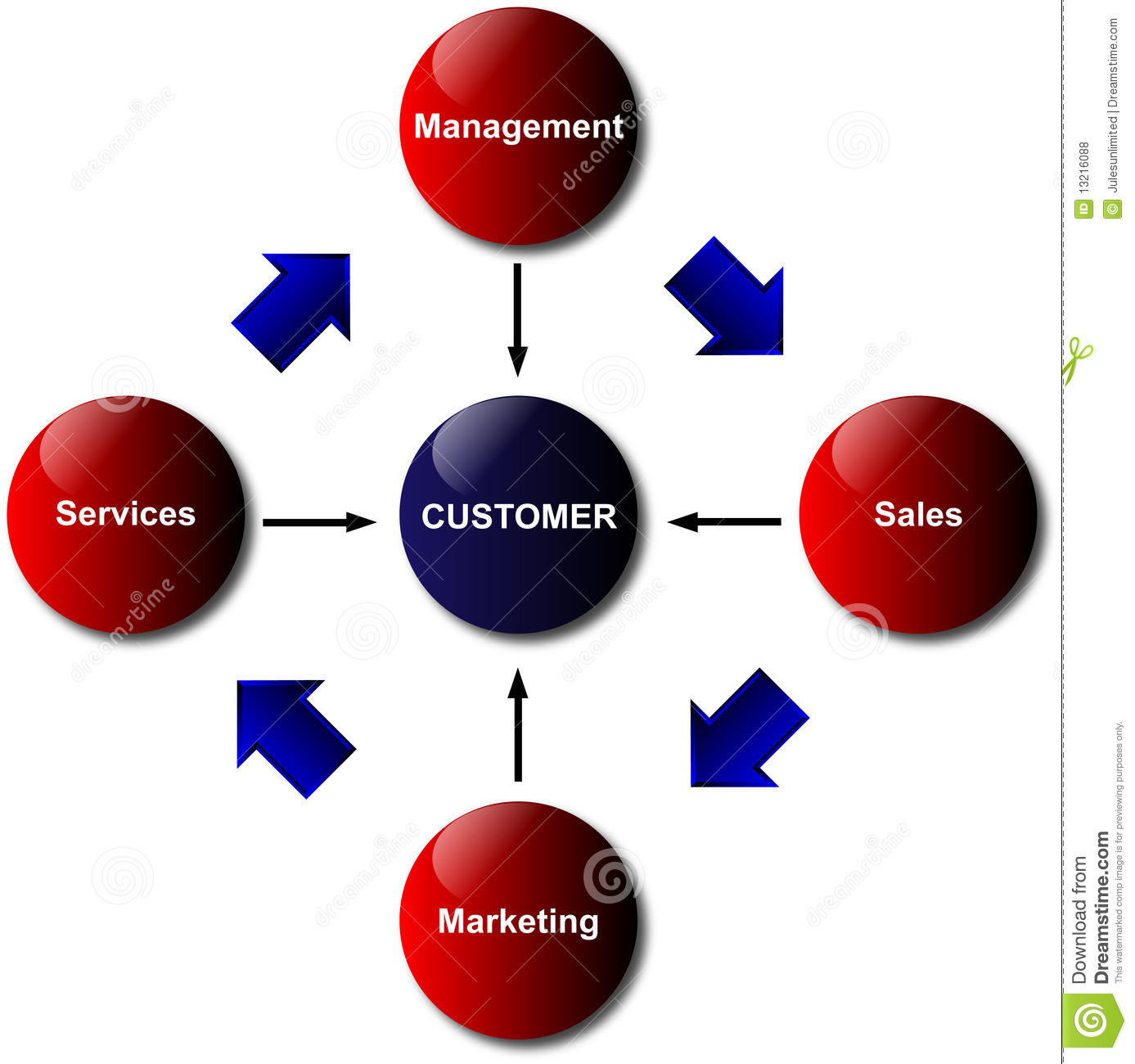 Meet Need Great Service Customer For Life Sticky Notes Diagram ...