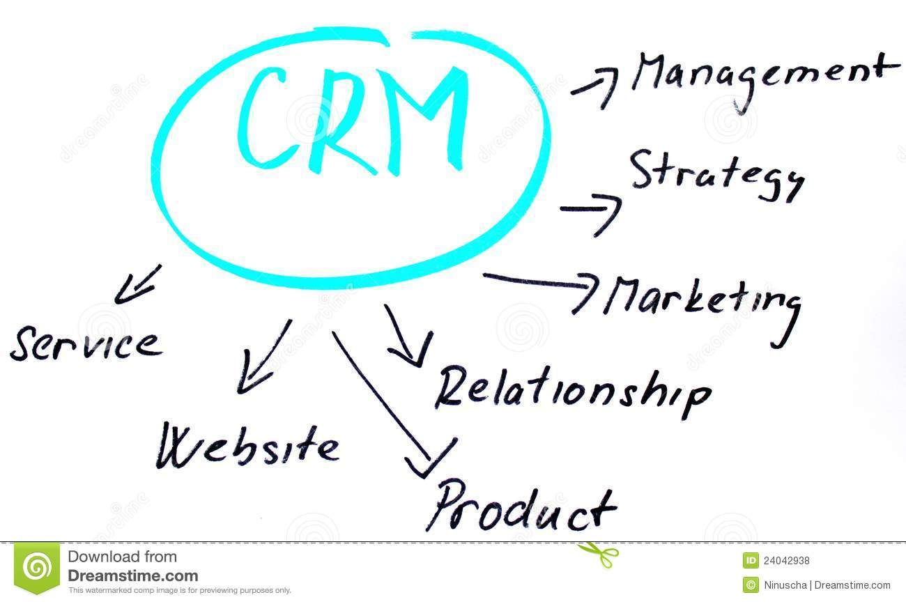 customer relationship model