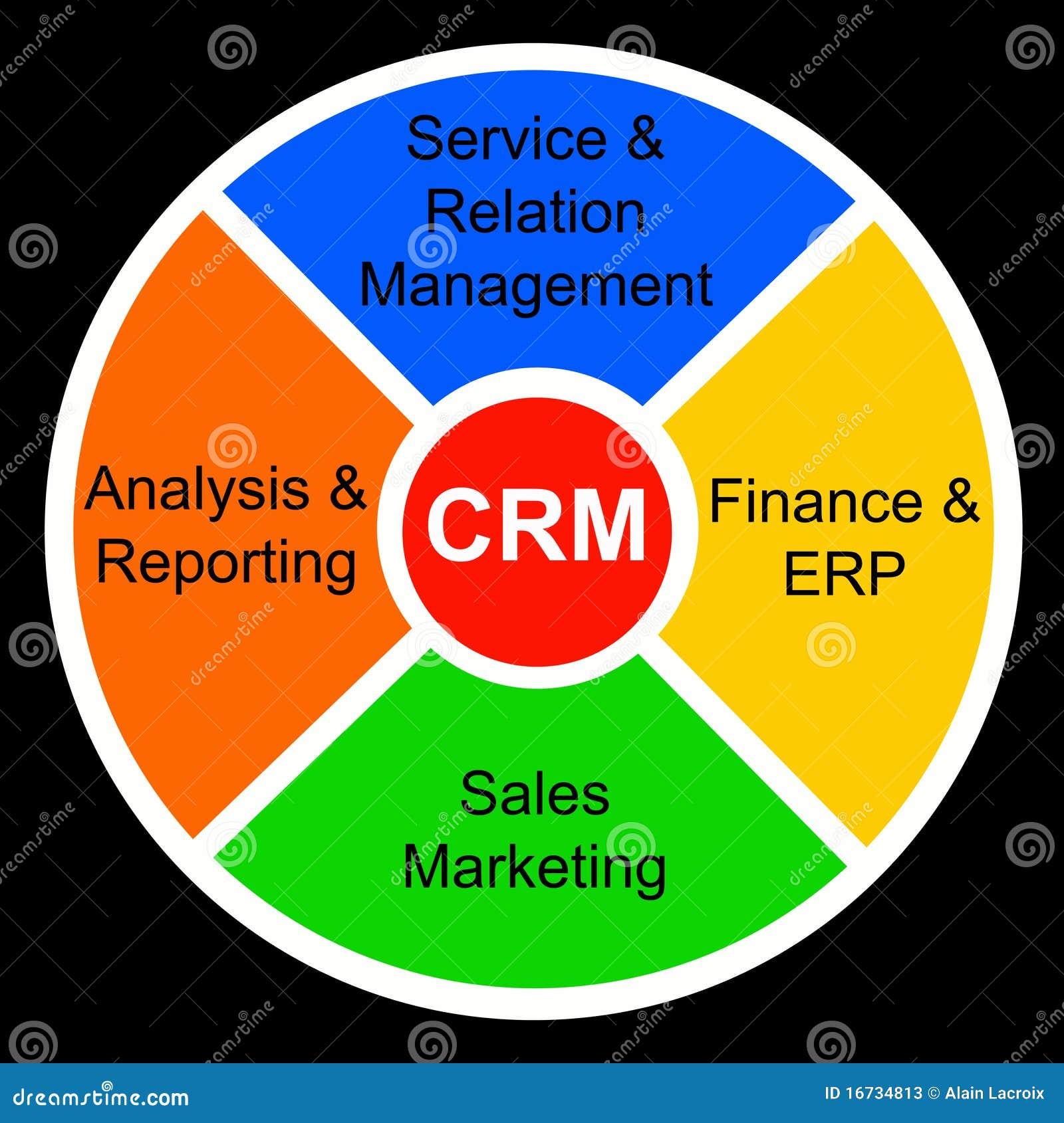 topic customer relationship management