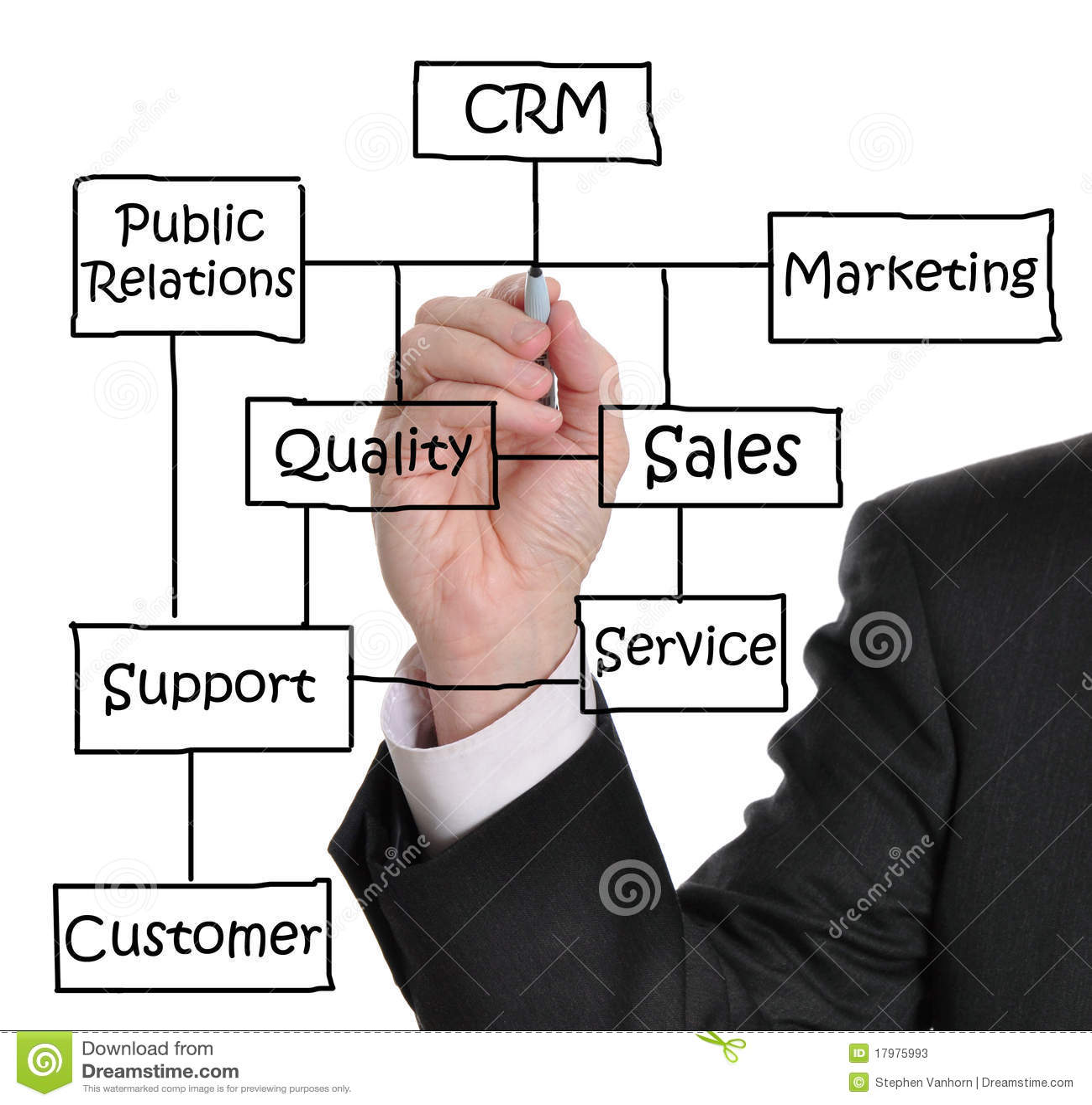 Customer Relationship Management Stock Image Image Of Chart