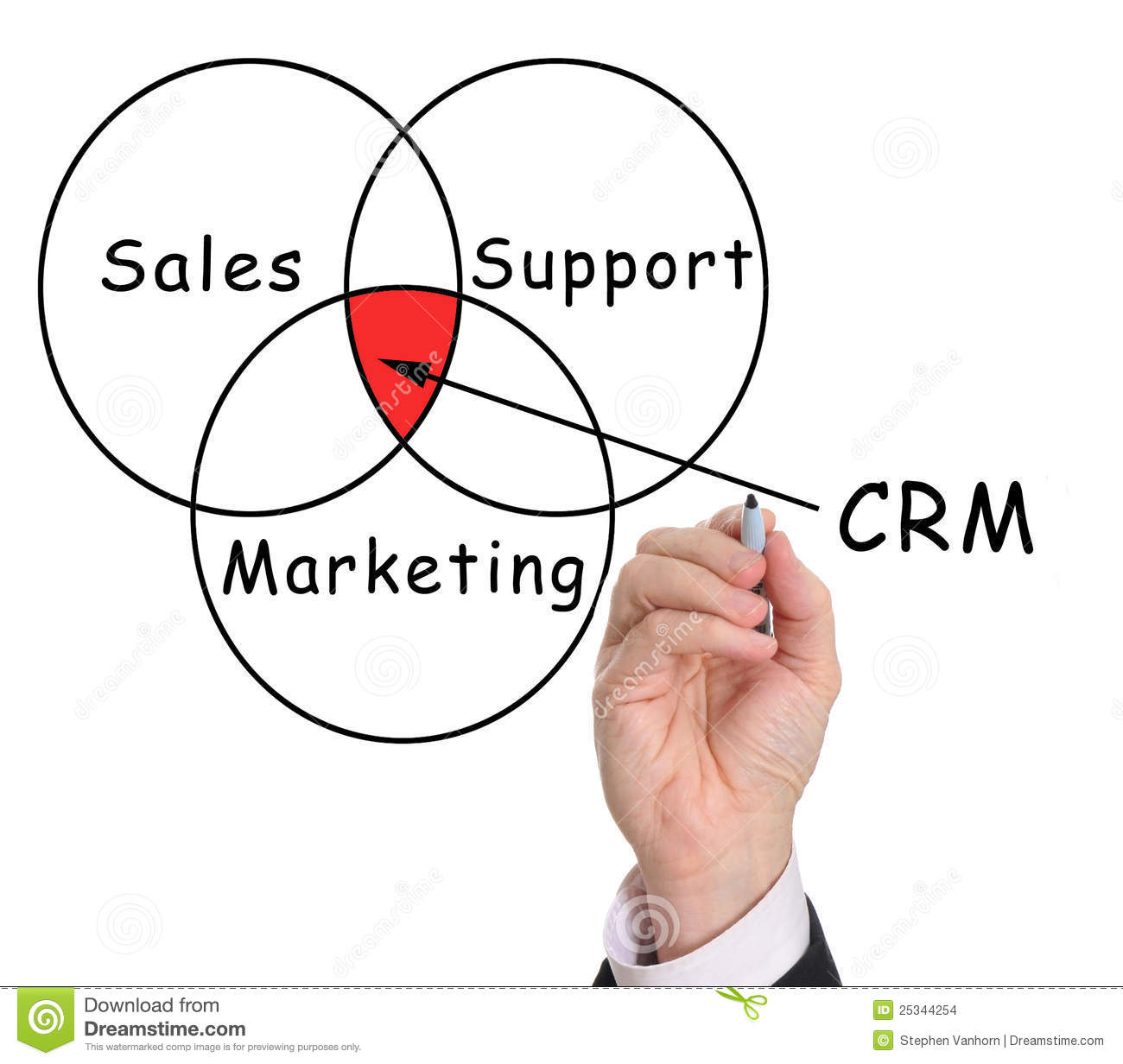 Goals Of Customer Relationship Management Customer Relationship Management Crm  Goals Of Customer Relationship Management