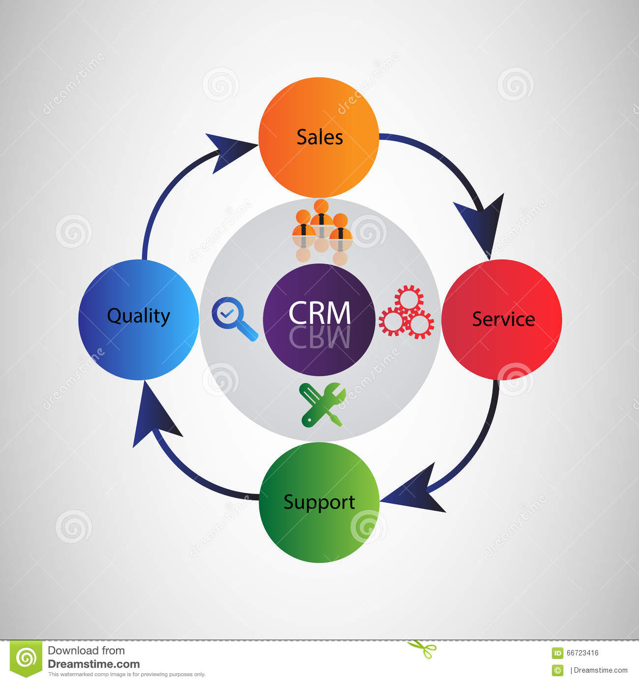 Goals of customer relationship management