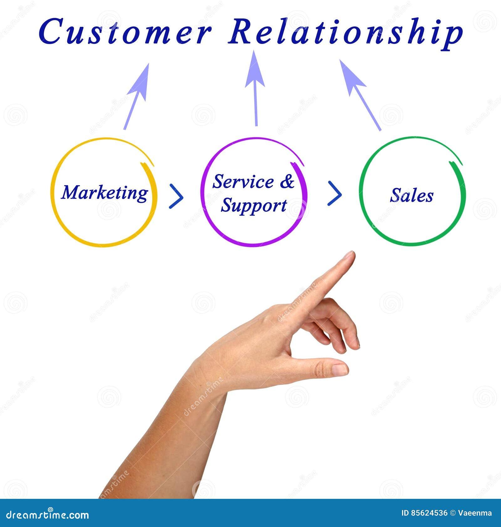 Customer Relationship Stock Photo Image Of Relationship 85624536