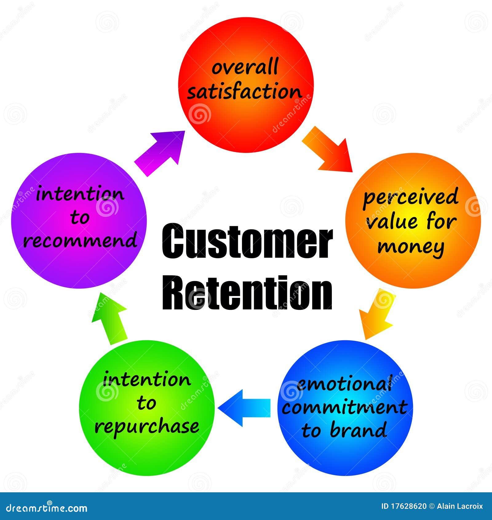 Customer Retention Stock Photo Image 17628620