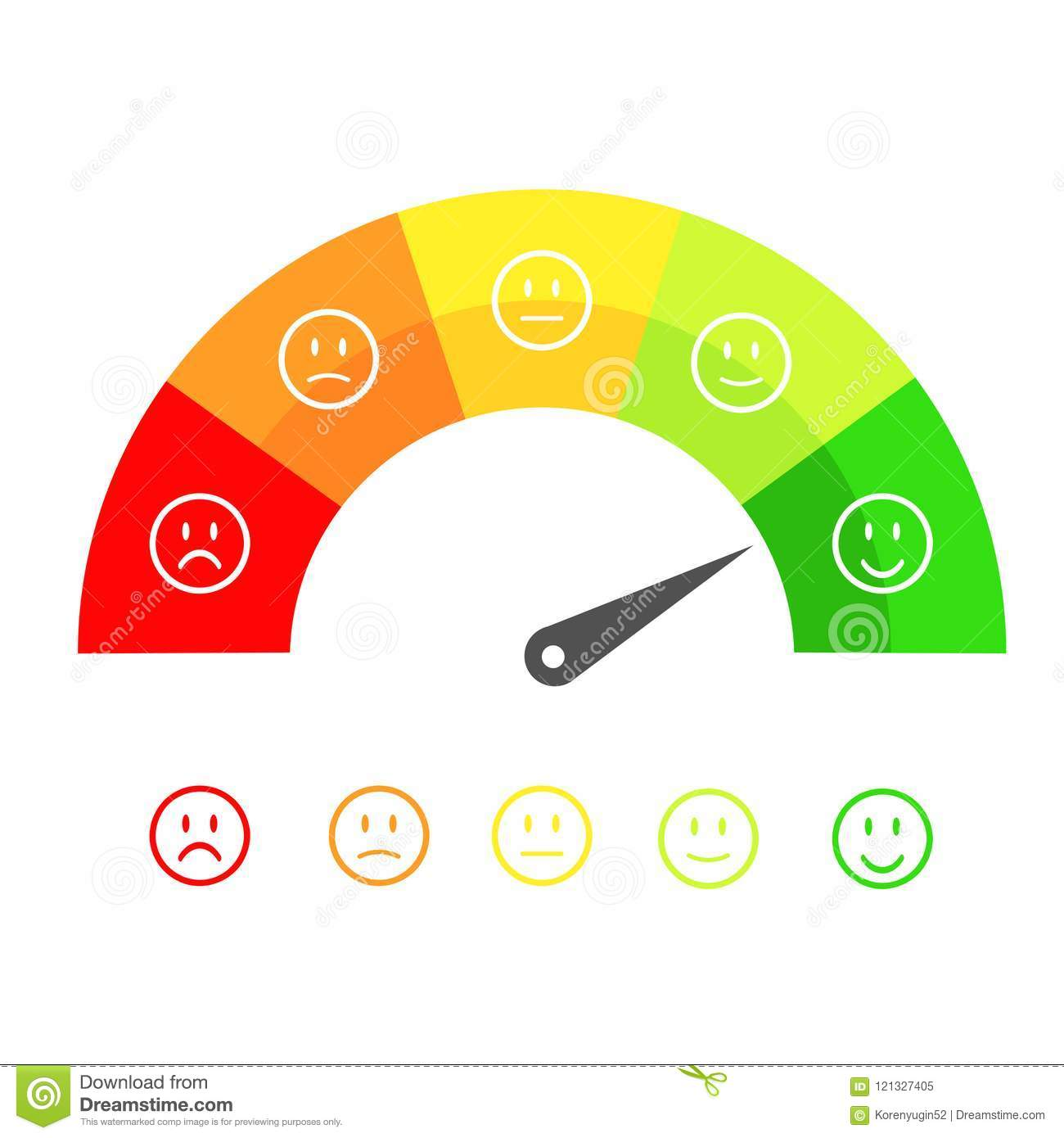 Customer satisfaction meter with different emotions, emotions sc
