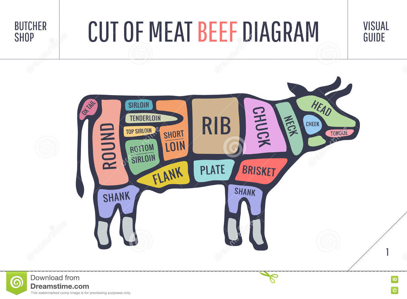 Cow Beef Diagram - Residential Electrical Symbols •