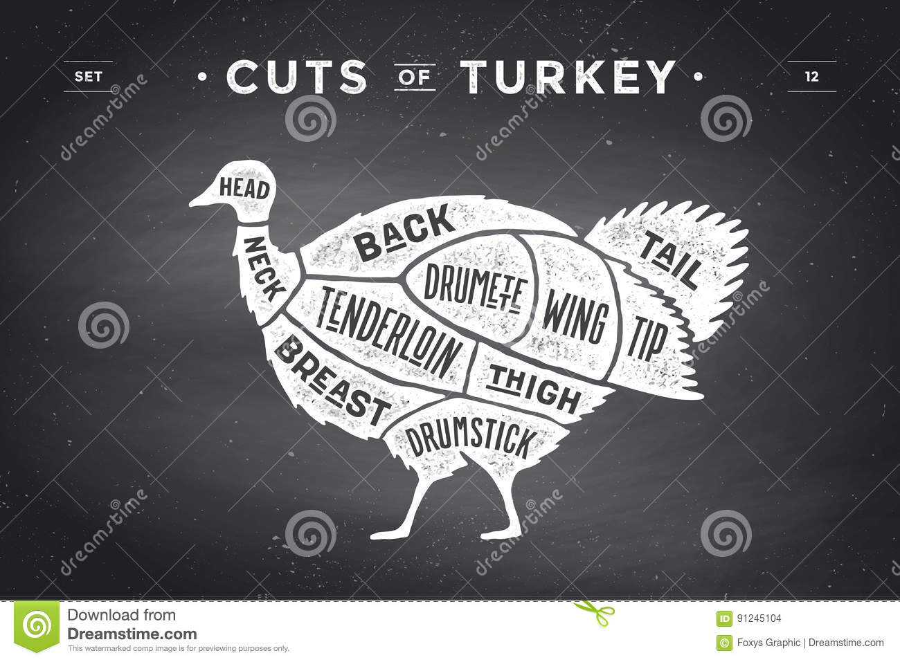 Cuts Of Turkey Diagram Search For Wiring Diagrams