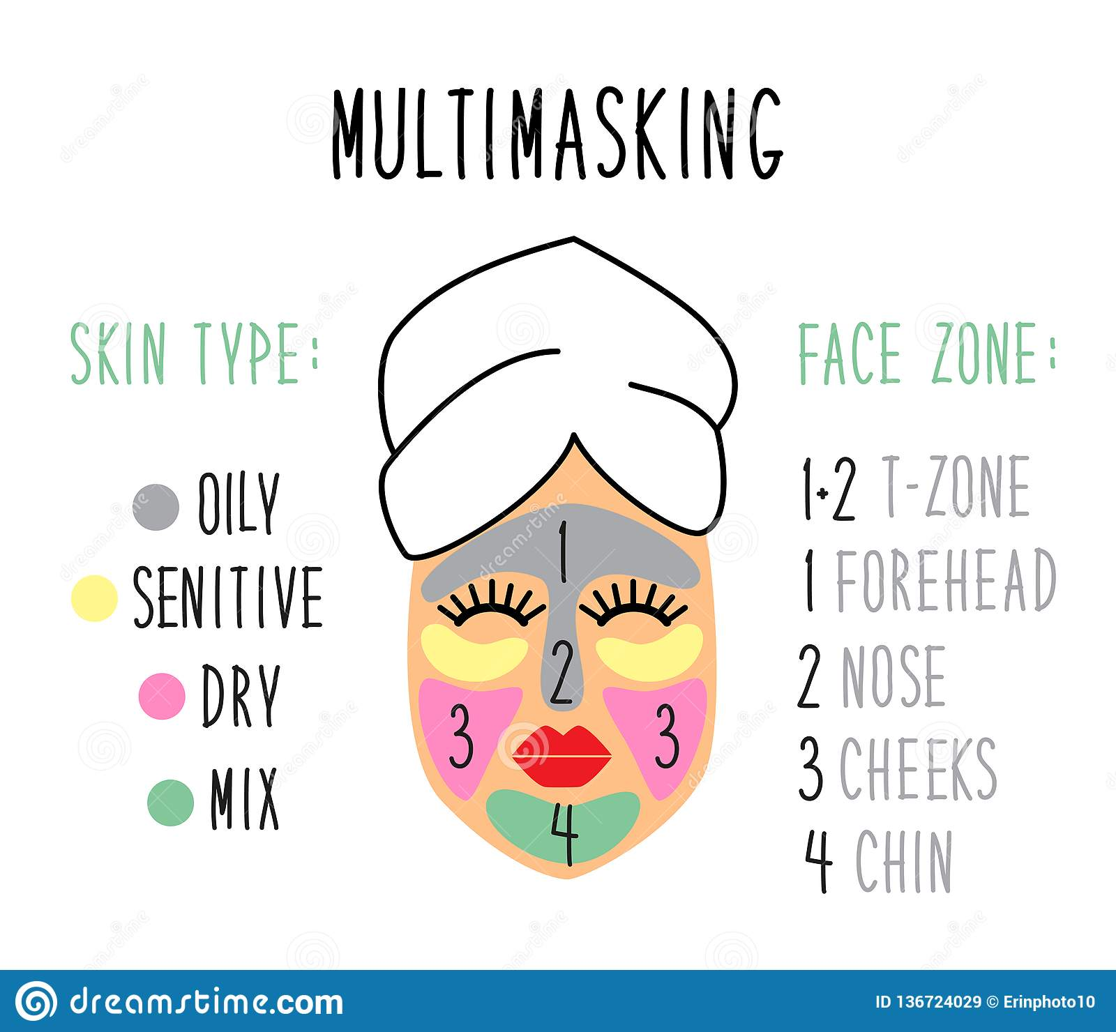 Types Of Acne And Pimples, Vector Illustration Cartoon