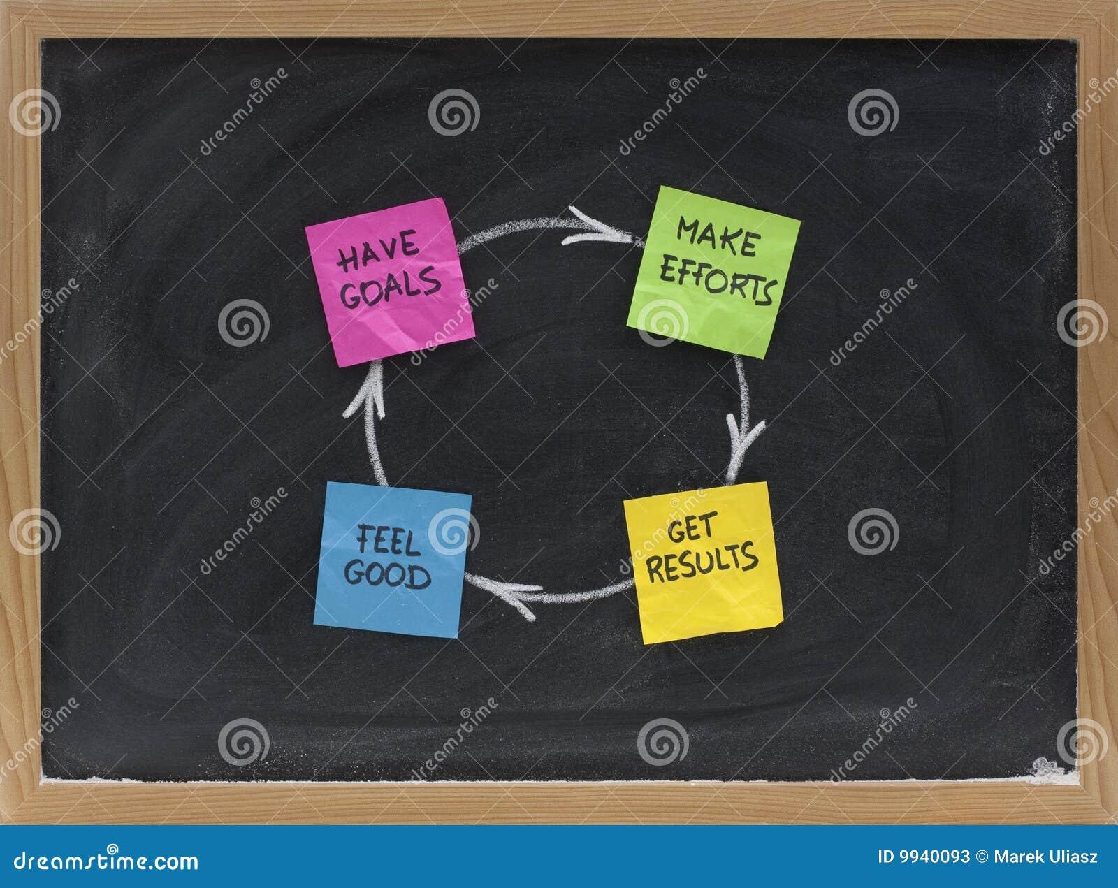 Cycle de bonheur, de réussite ou de satisfaction